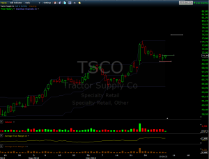 Swingtrade_TSCO_long_2