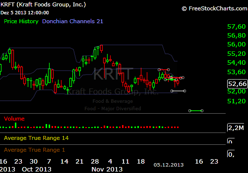 Swingtrade_KRFT_short_1