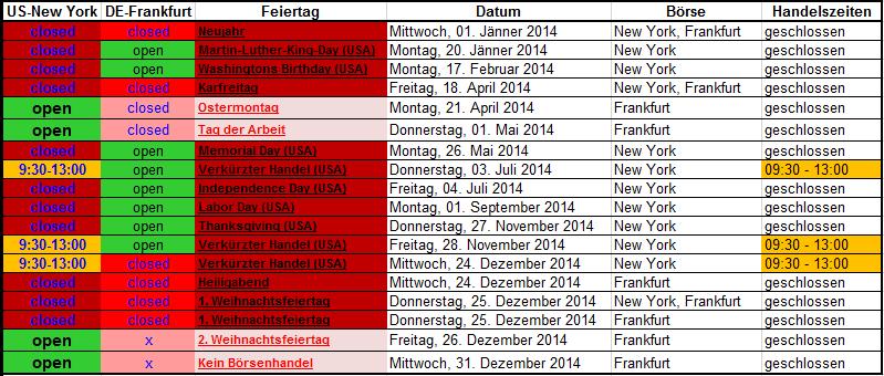 Börsenfeiertage USA und Deutschland in Excel