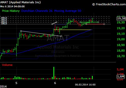 Swingtrade_AMAT_15min-chart