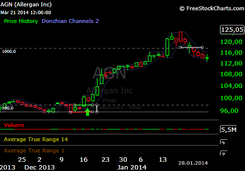 Swingtrade_Long_AGN