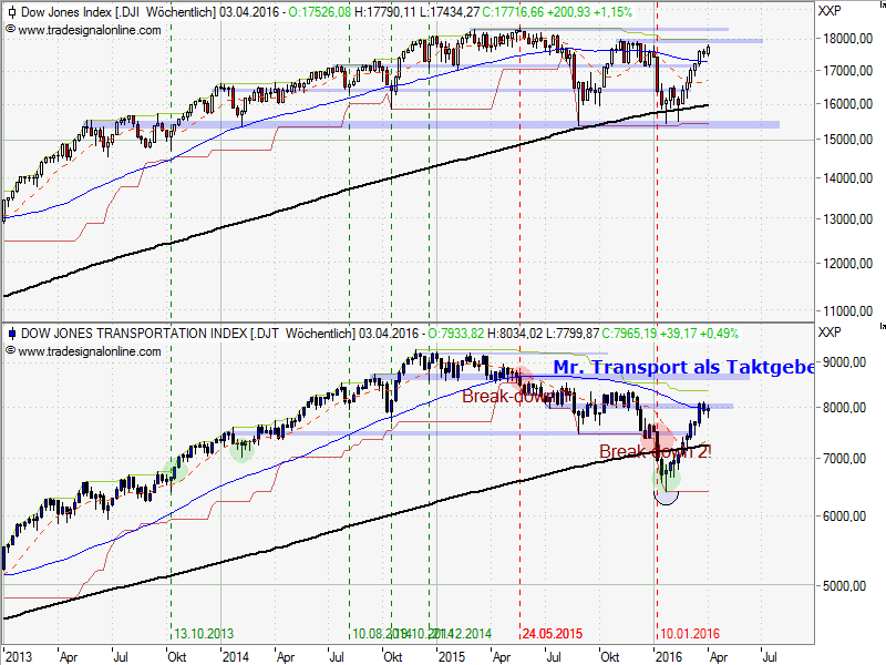 Dow JonesTransportation vs-Dow Jones Industrial